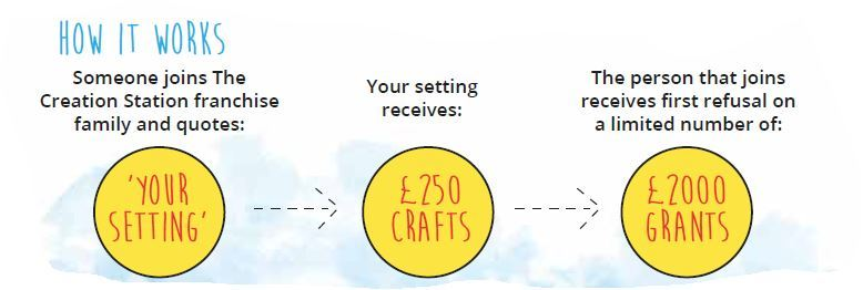 Free £250 crafts from Creation Station how it works