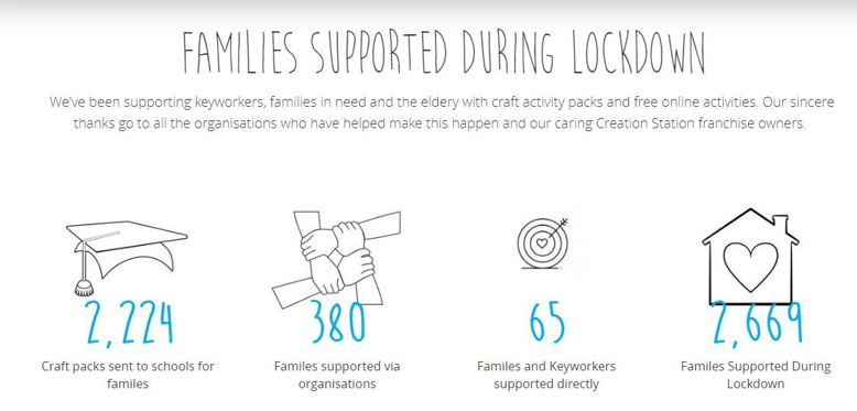 2669 familes supported during Lockdown by The Creation Station
