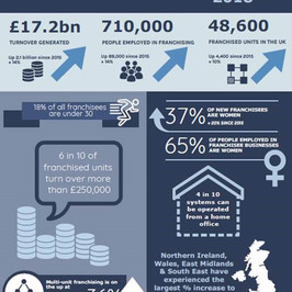 Franchising  continues to grow at record levels according to the latest Natwest research.